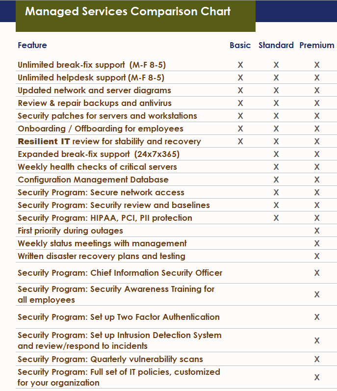 Managed services comparison chart outsource IT department consultant
