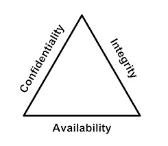 integrity confidentiality availability cybersecurity triad