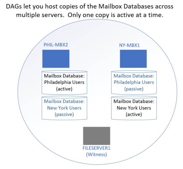 Diagram showing mailbox servers with active and passive databases. Each database is only active on one server.