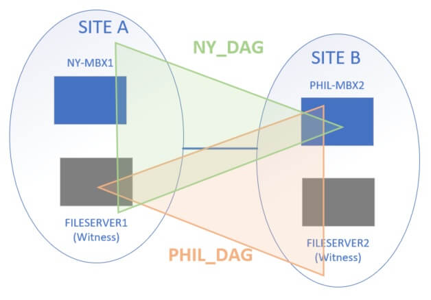 Diagram showing two DAGs across 4 servers. Does not seem to be supported by Microsoft. Would solve the site link problem.
