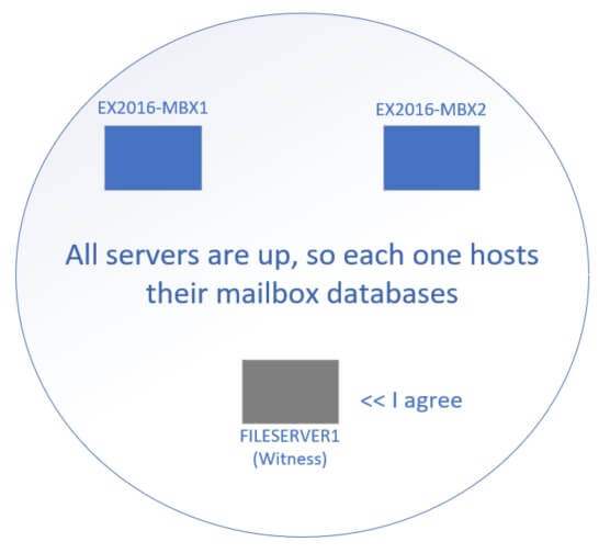 Diagram of how Exchange 2016 DAG works under normal circumstances. The servers all agree that they are up, so they host their databases.
